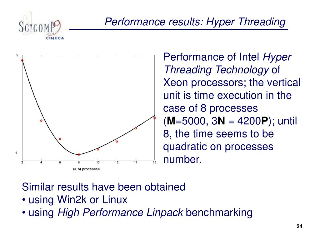 Performance results: Hyper Threading