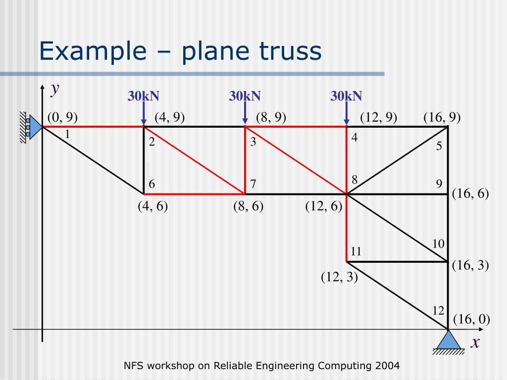 Example – plane truss