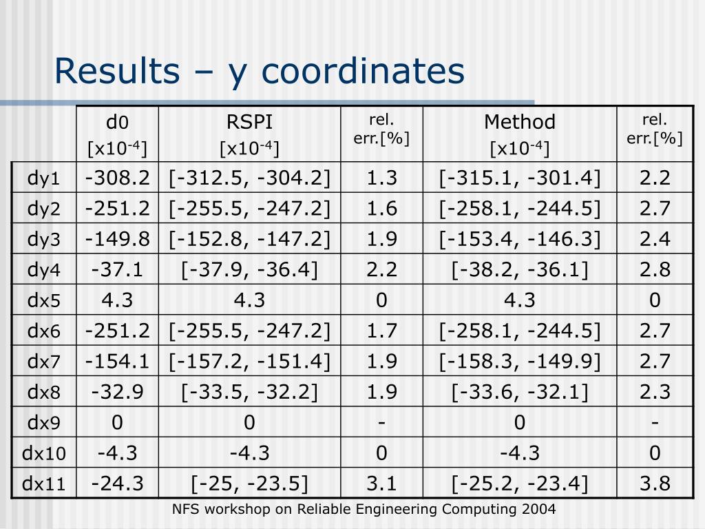 Results – y coordinates