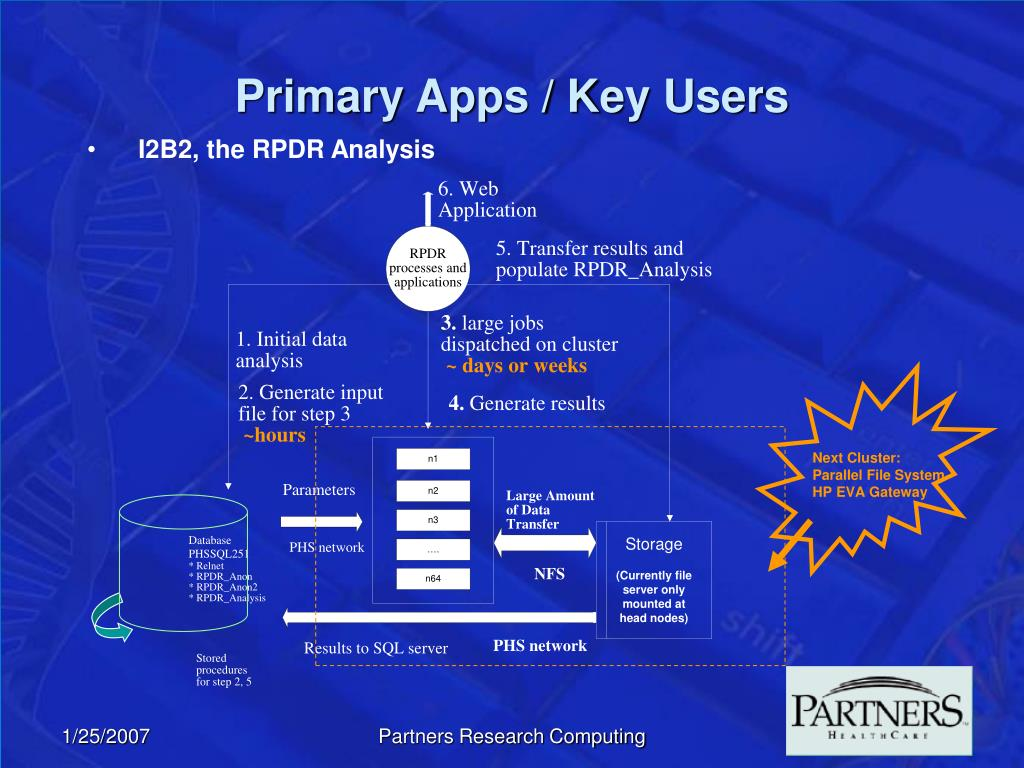 Primary Apps / Key Users