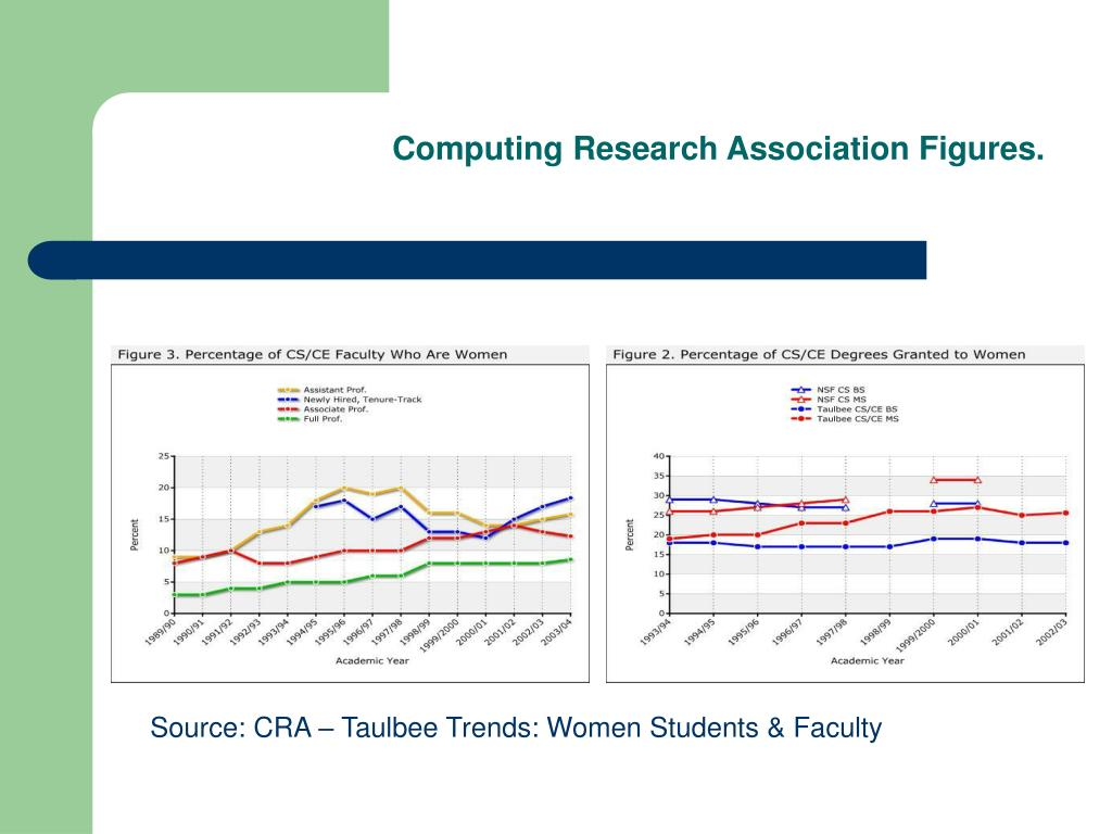 Computing Research Association Figures.
