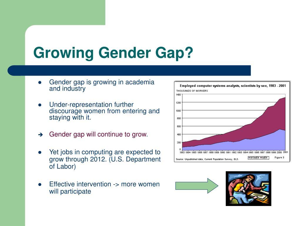 Growing Gender Gap?
