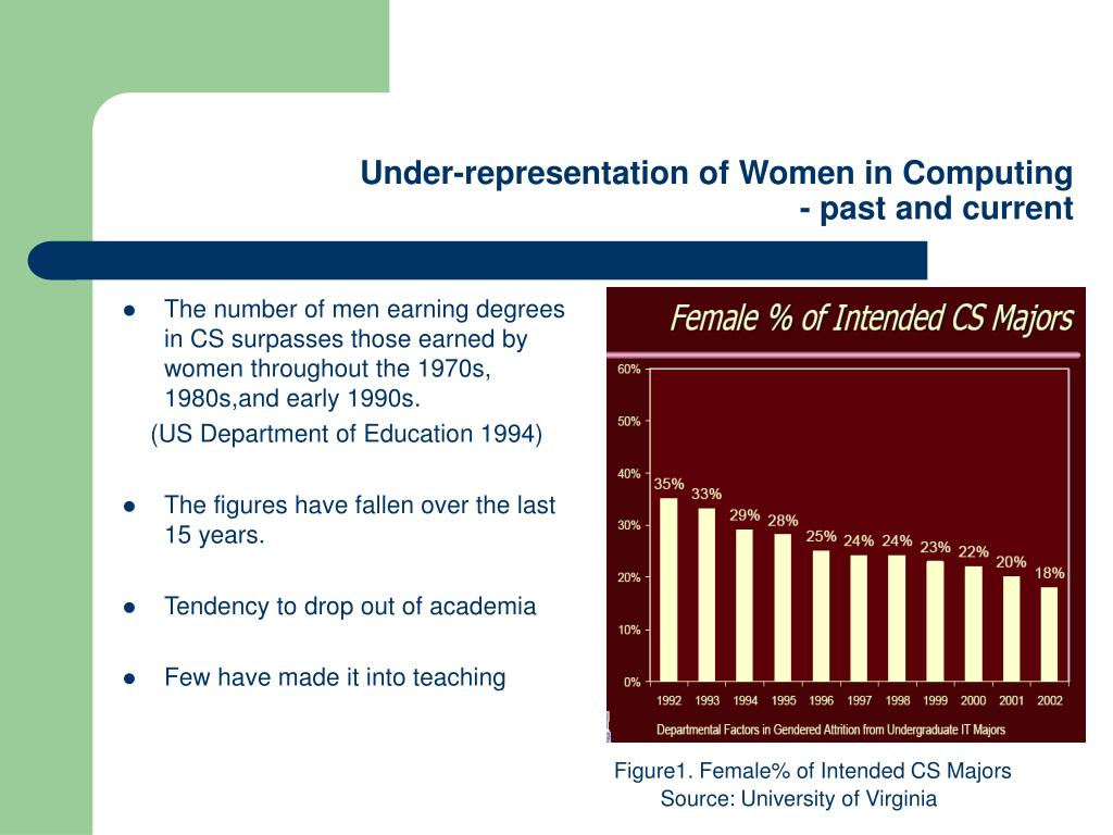 Under-representation of Women in Computing