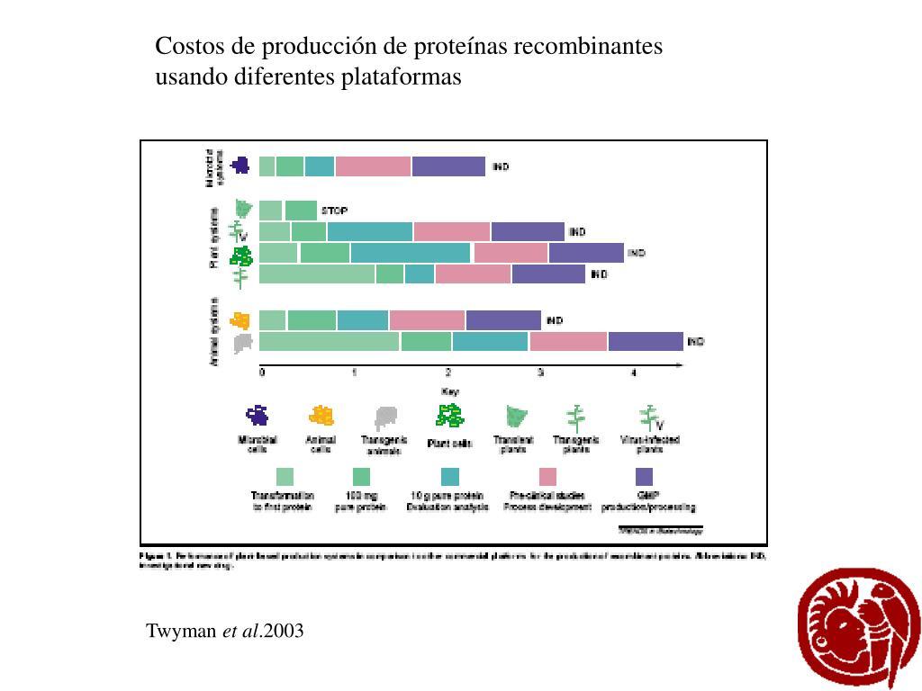 Costos de producción de proteínas recombinantes