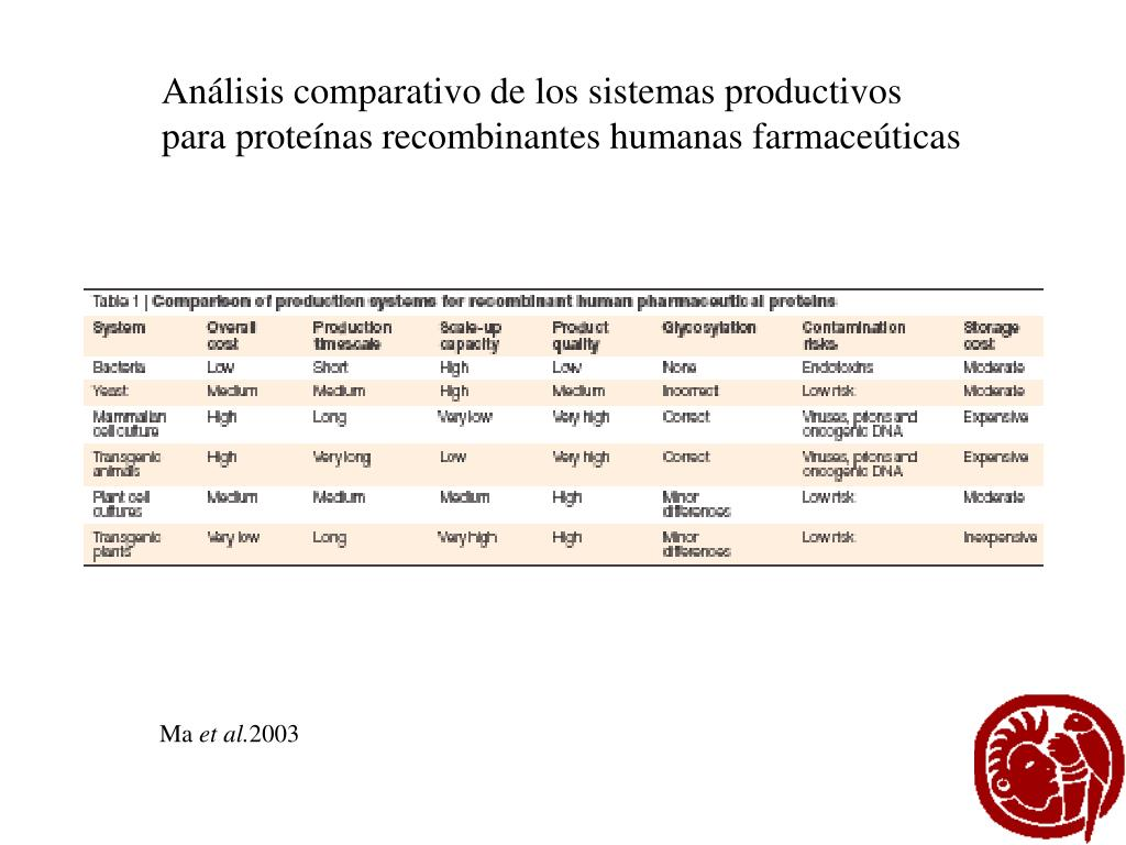 Análisis comparativo de los sistemas productivos