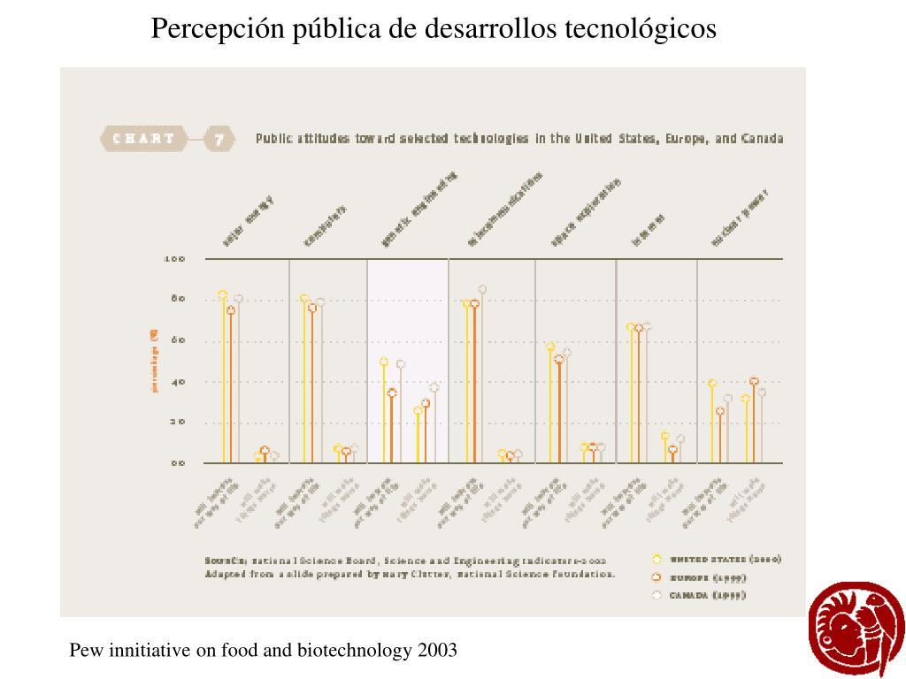 Percepción pública de desarrollos tecnológicos