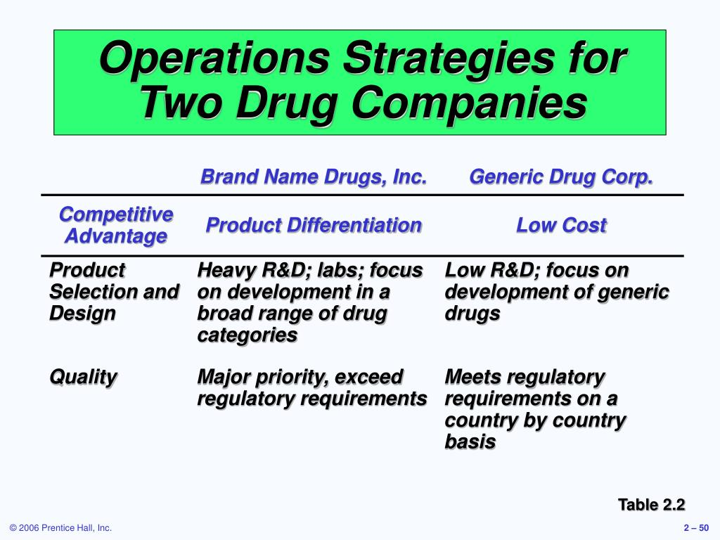 Operations Strategies for Two Drug Companies