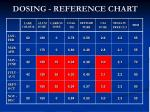 dosing reference chart