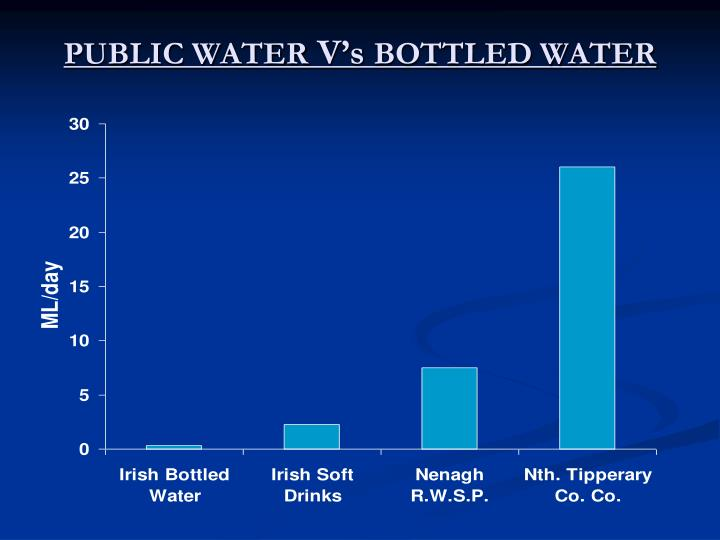 Public water v s bottled water