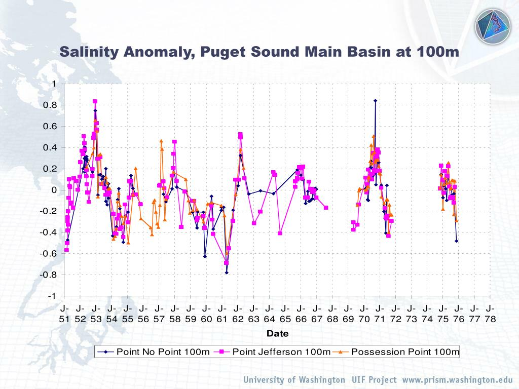 Salinity Anomaly, Puget Sound Main Basin at 100m