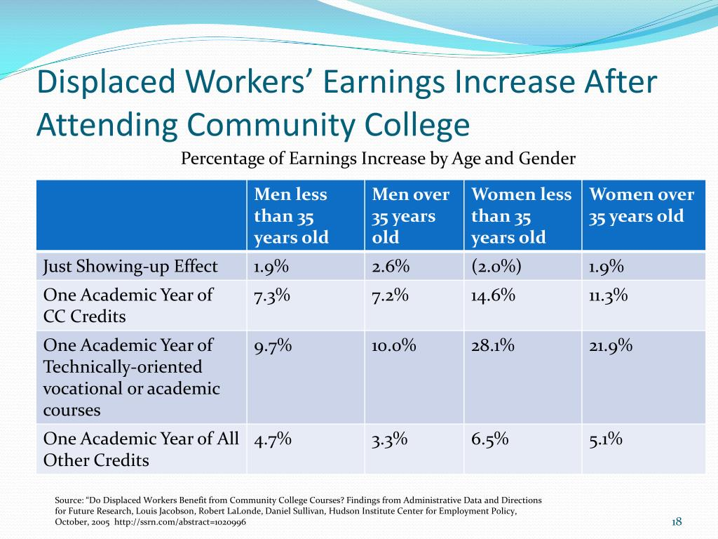 Displaced Workers' Earnings Increase After Attending Community College