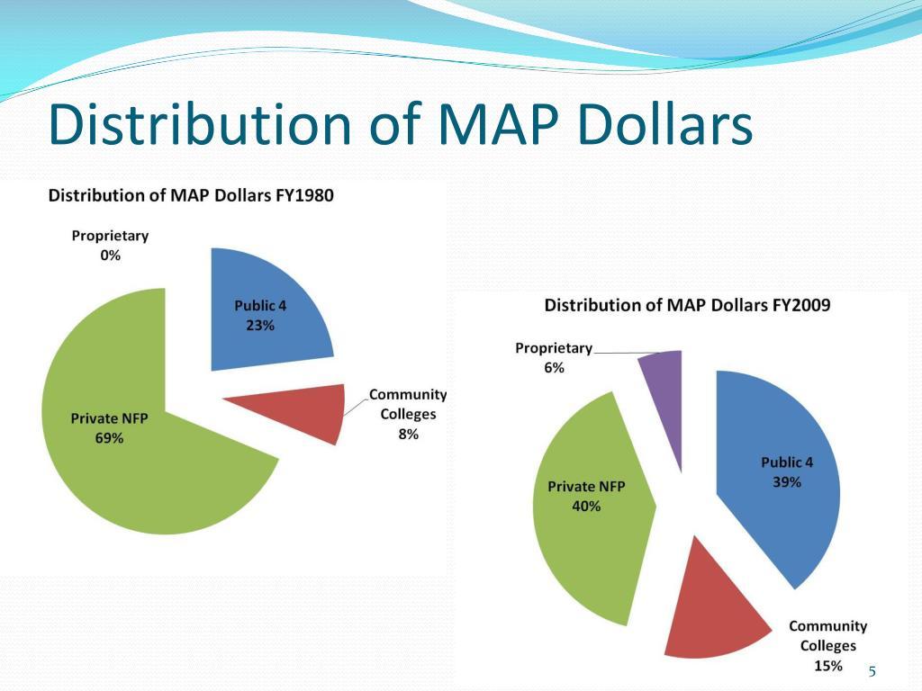 Distribution of MAP Dollars