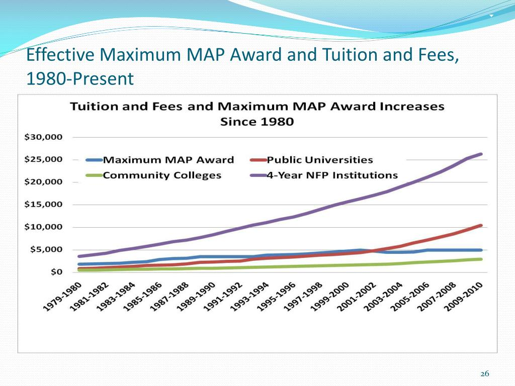 Effective Maximum MAP Award and Tuition and Fees, 1980-Present