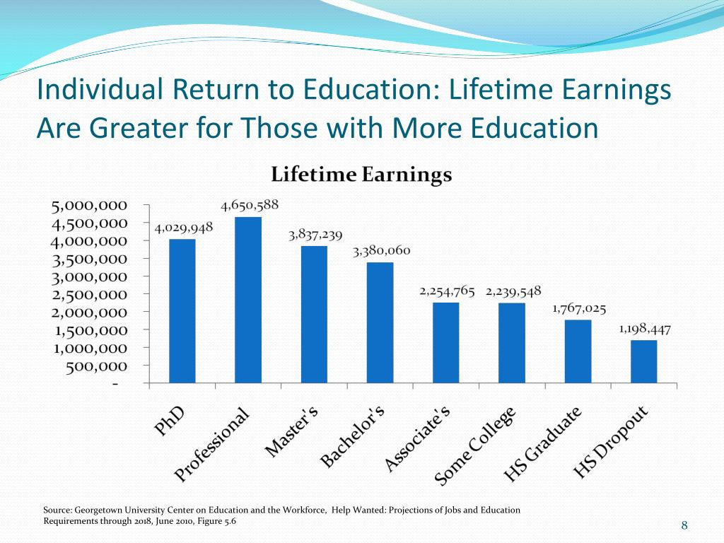 Individual Return to Education: Lifetime Earnings Are Greater for Those with More Education