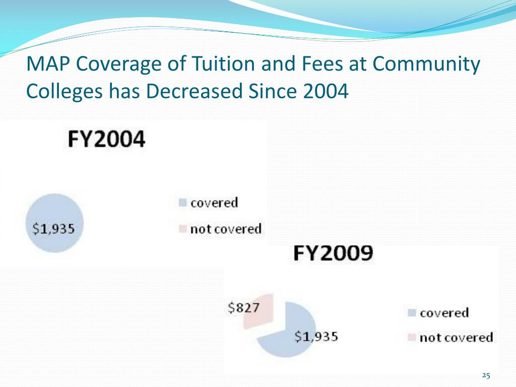 MAP Coverage of Tuition and Fees at Community Colleges has Decreased Since 2004