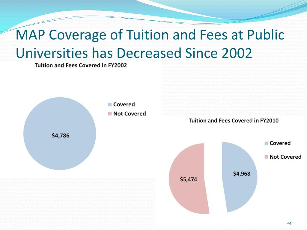 MAP Coverage of Tuition and Fees at Public Universities has Decreased Since 2002