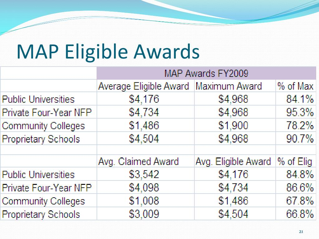 MAP Eligible Awards