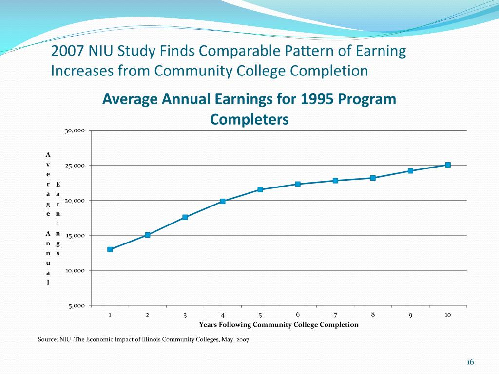 2007 NIU Study Finds Comparable Pattern of Earning Increases from Community College Completion