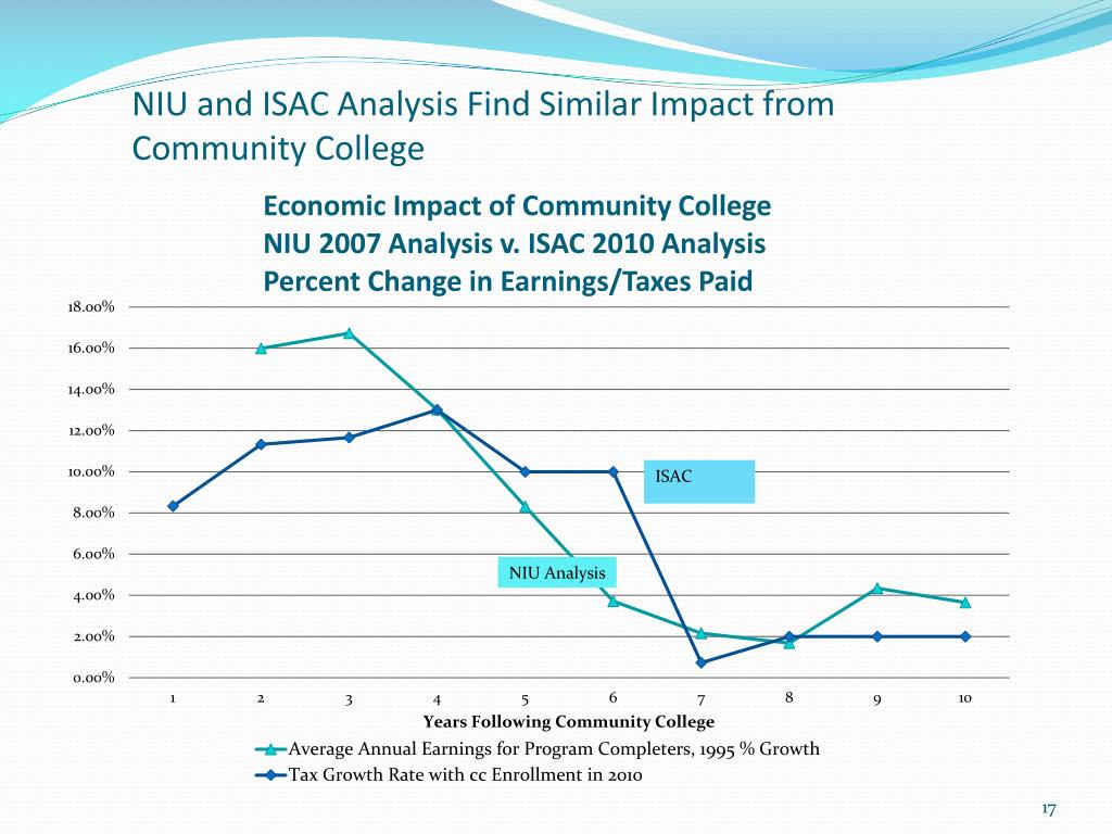 NIU and ISAC Analysis Find Similar Impact from Community College