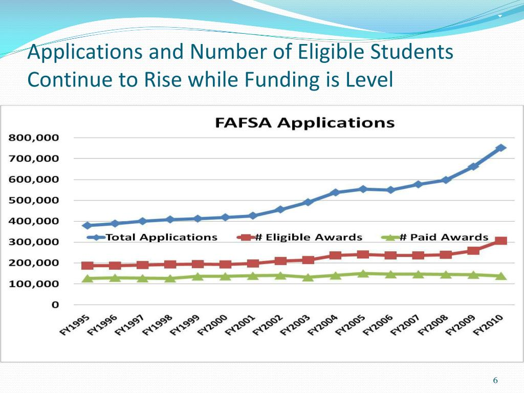 Applications and Number of Eligible Students Continue to Rise while Funding is Level