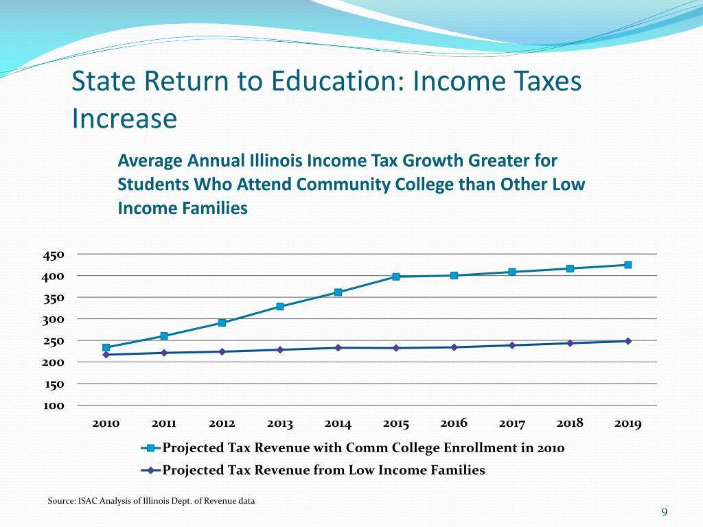 State Return to Education: Income Taxes Increase