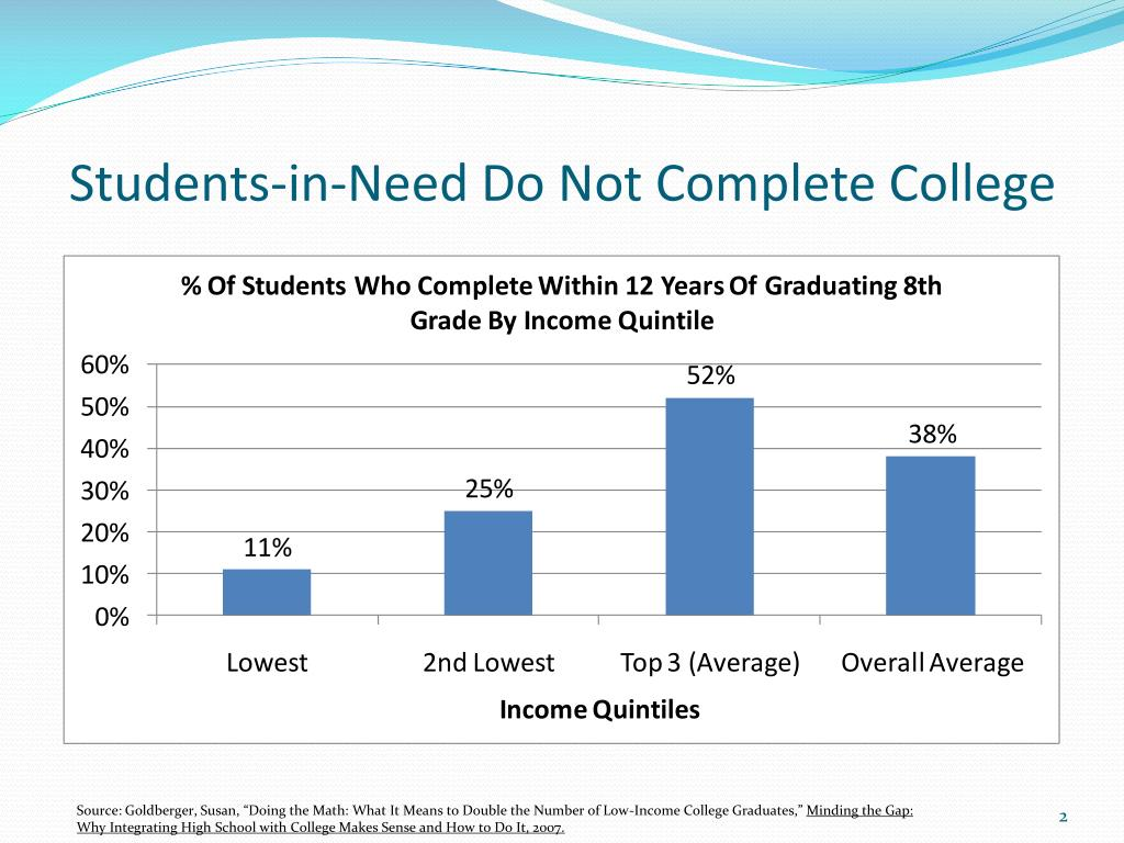 Students-in-Need Do Not Complete College
