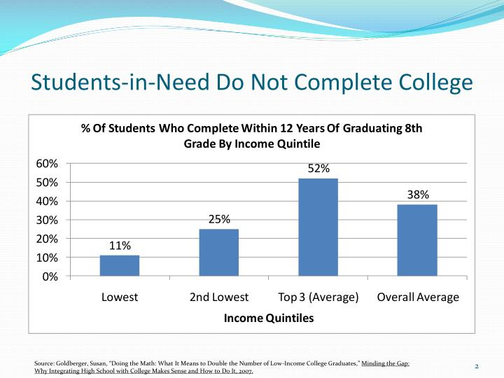 Students in need do not complete college