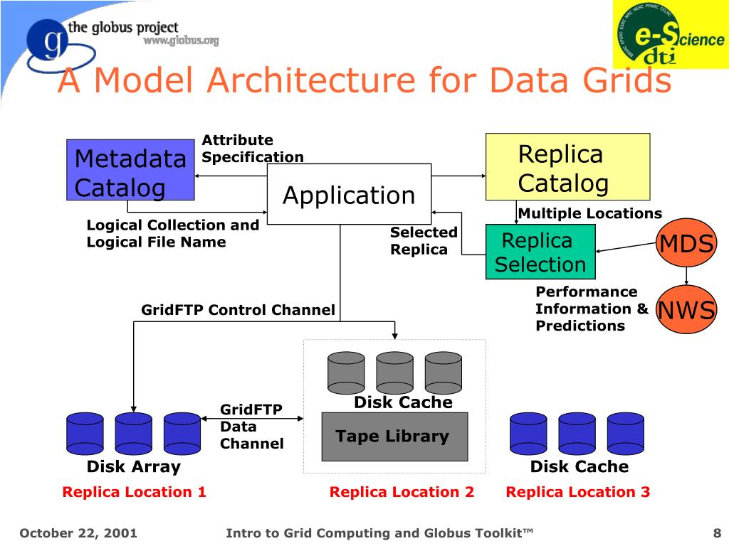 A Model Architecture for Data Grids
