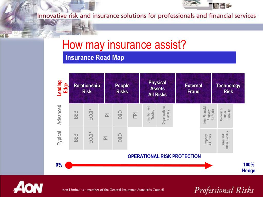 How may insurance assist?