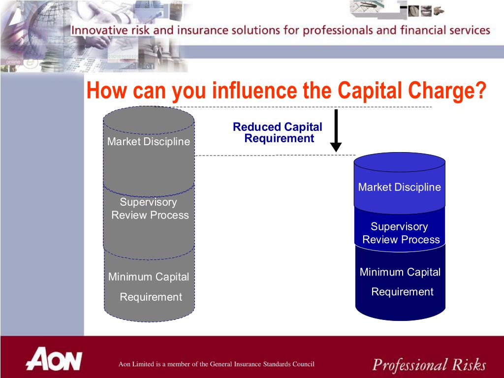 How can you influence the Capital Charge?