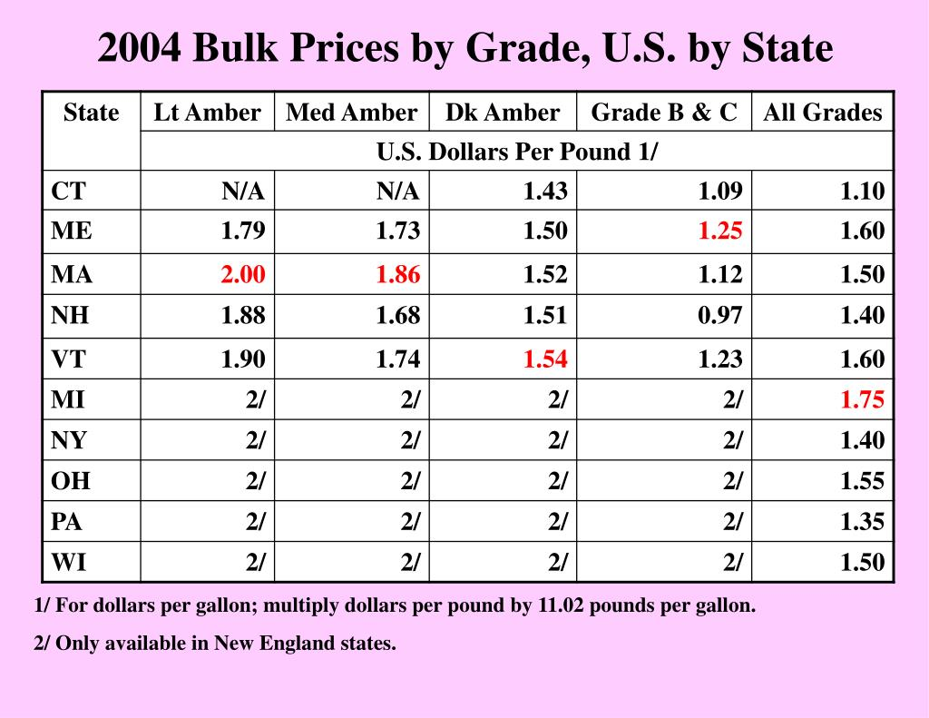 2004 Bulk Prices by Grade, U.S. by State