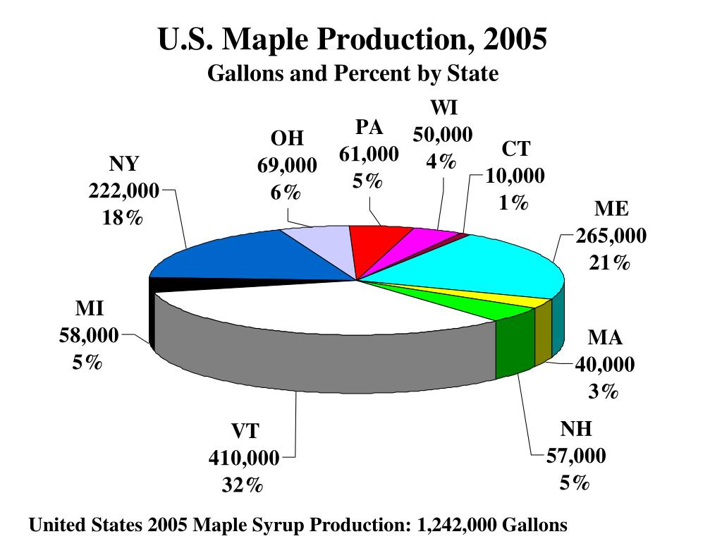 United States 2005 Maple Syrup Production: 1,242,000 Gallons