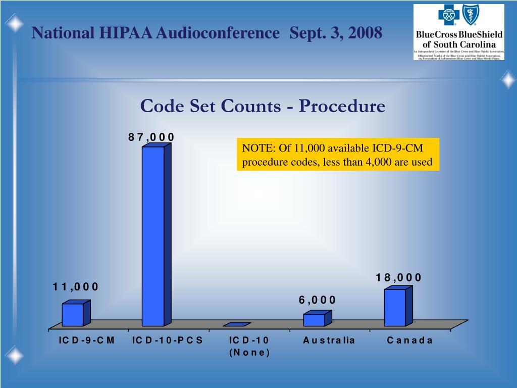 Code Set Counts - Procedure