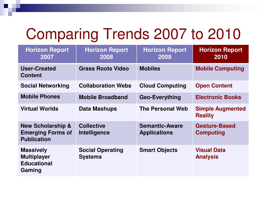 Comparing Trends 2007 to 2010