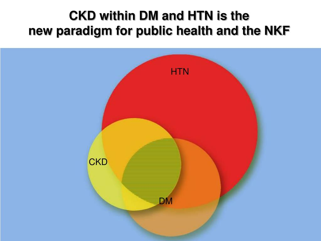 CKD within DM and HTN is the