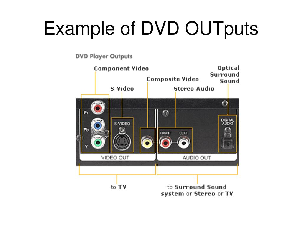 Example of DVD OUTputs