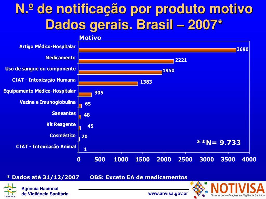 N.º de notificação por produto motivo  Dados gerais. Brasil – 2007*