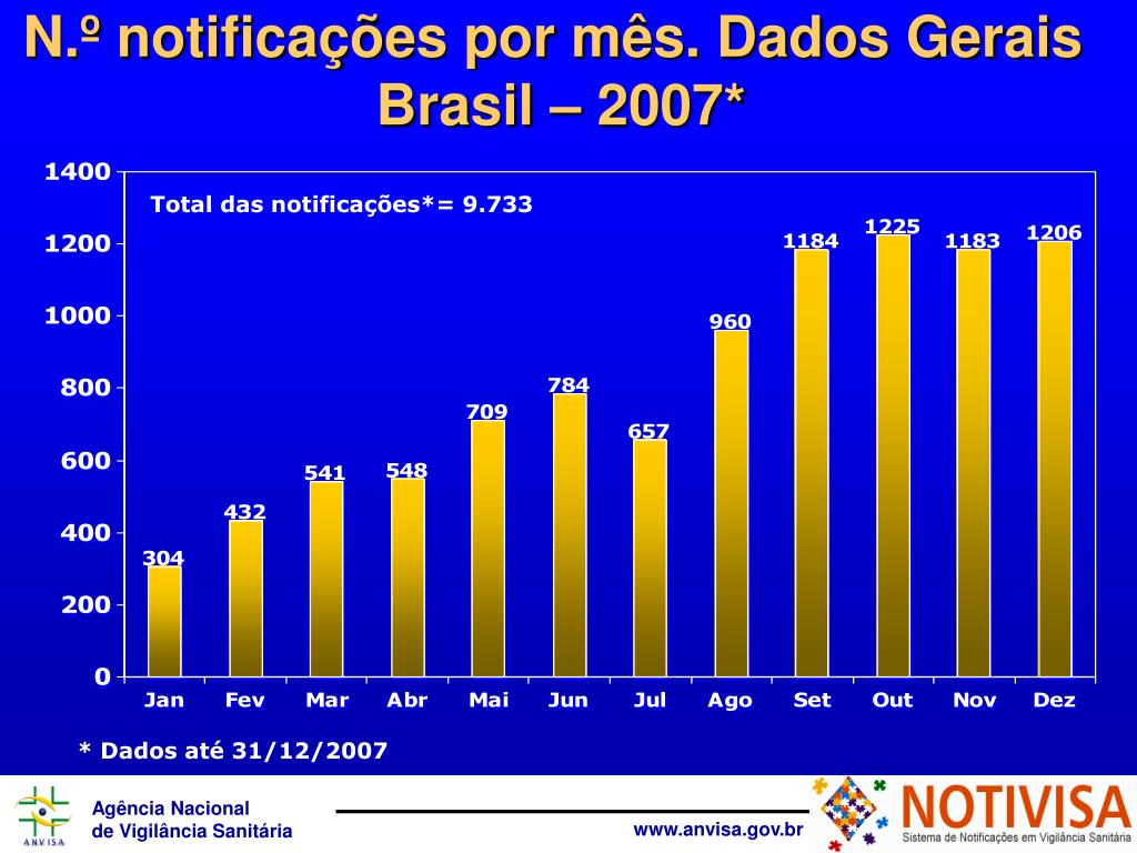 N.º notificações por mês. Dados Gerais