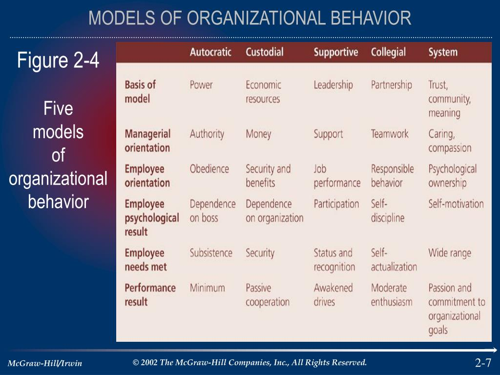 organizational behavioral models Chapter 1 behavior management models 3 overview the topic of how to manage student  behavior (ie, a clearly defined and observable act) in schools has been around as long as there have been schools.