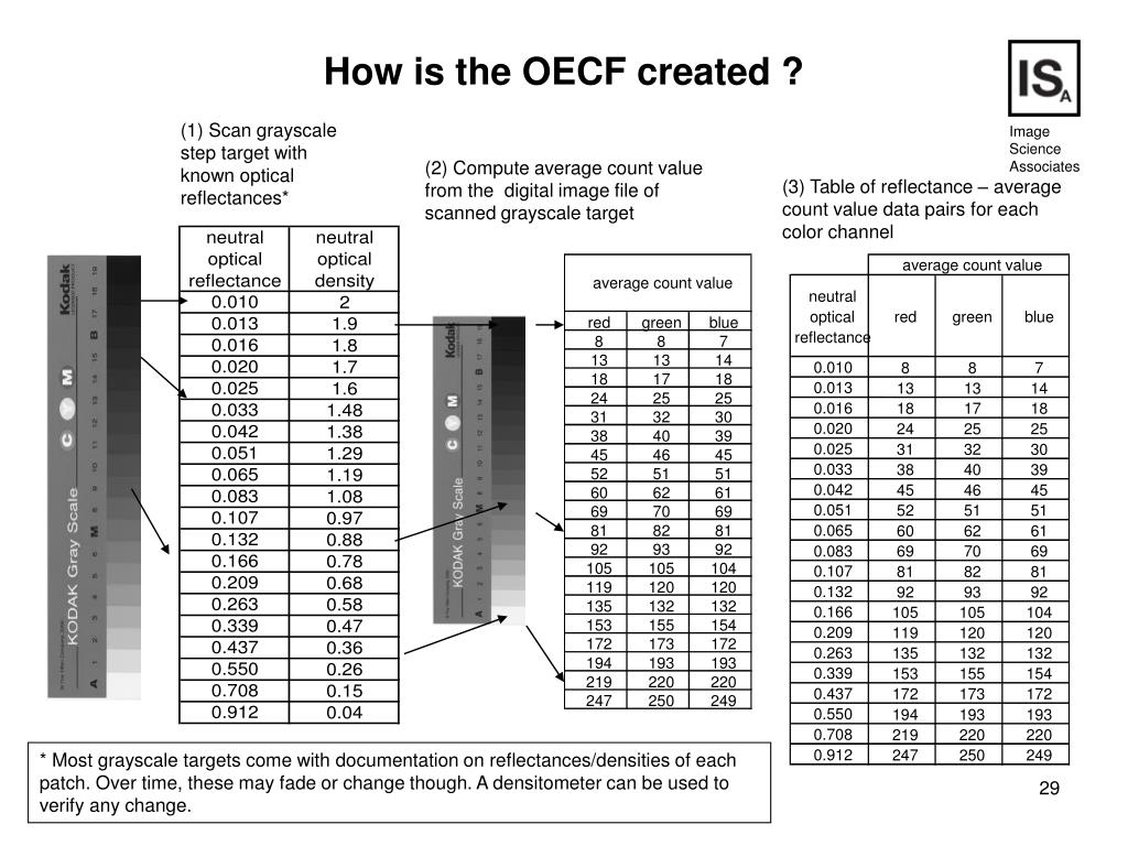 (1) Scan grayscale step target with  known optical reflectances*