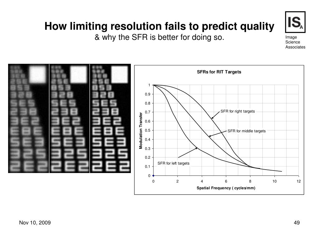 How limiting resolution fails to predict quality