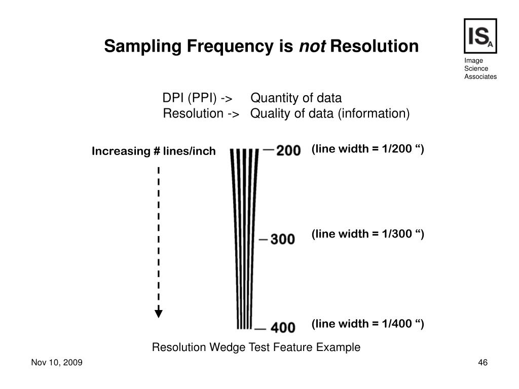 Sampling Frequency is