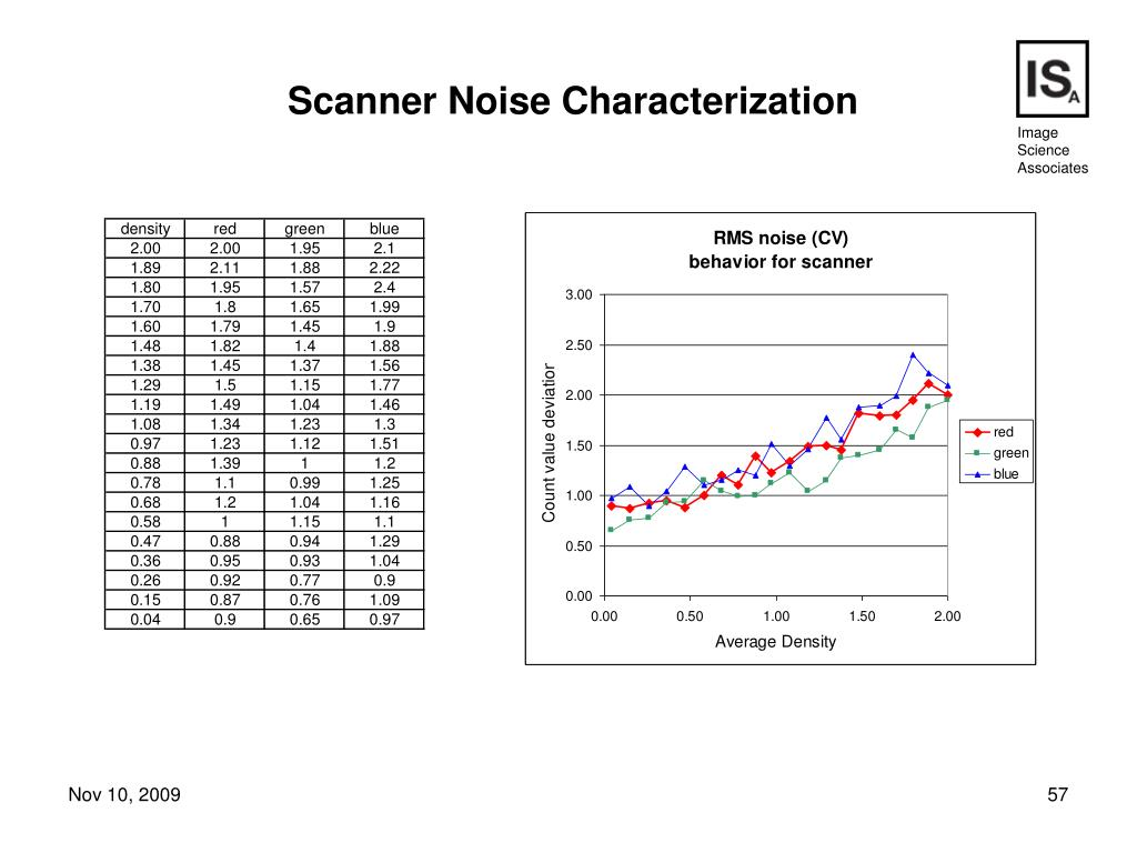 Scanner Noise Characterization