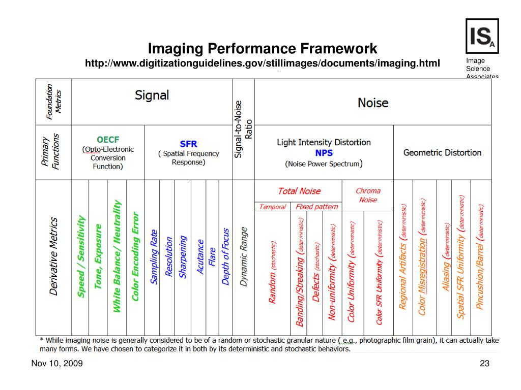 Imaging Performance Framework