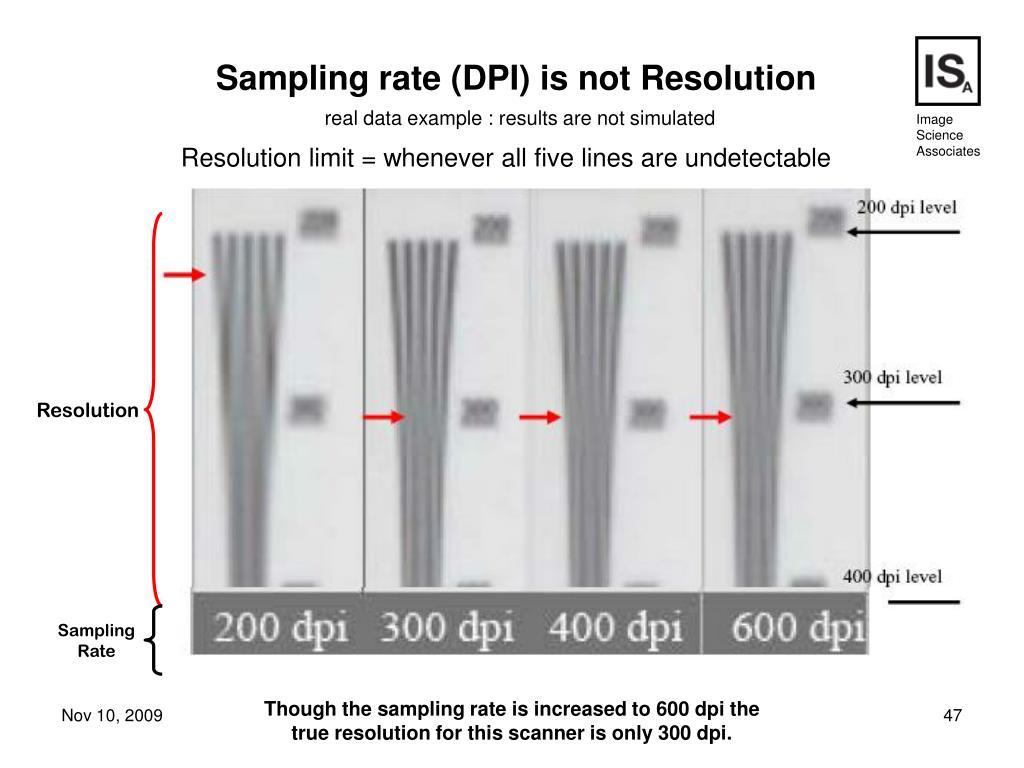 Sampling rate (DPI) is not Resolution