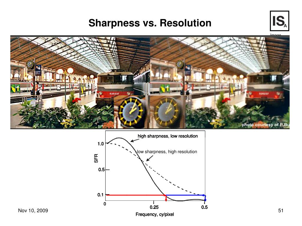 Sharpness vs. Resolution