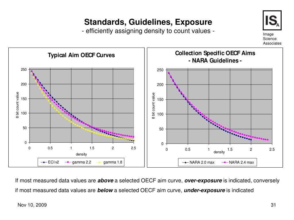 Standards, Guidelines, Exposure