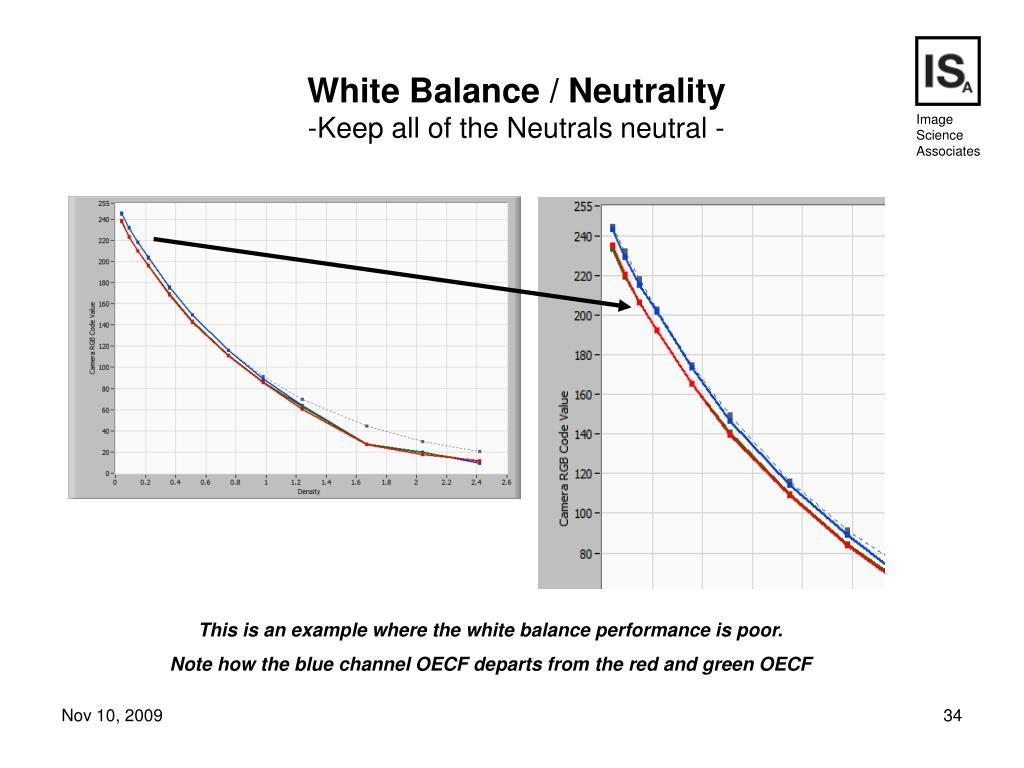 White Balance / Neutrality