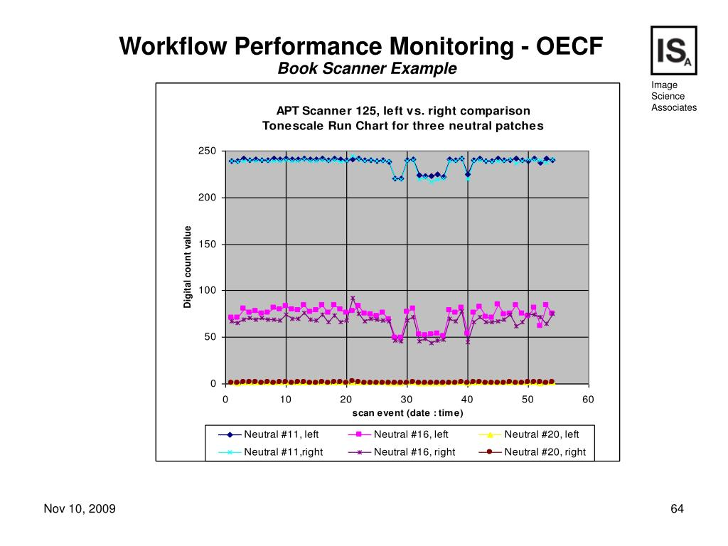 Workflow Performance Monitoring - OECF