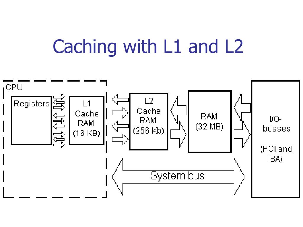Caching with L1 and L2